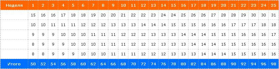 Таблица подтягиваний для улучшения до 50 раз
