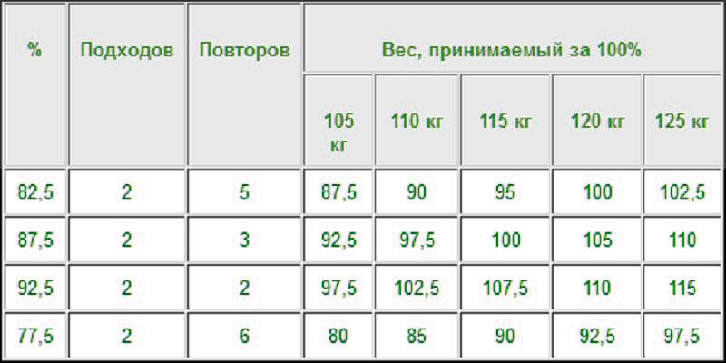 Таблица с тренировкой жим лежа