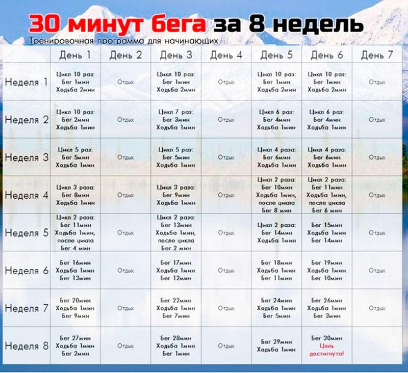 Таблица бега за 8 недель для всех
